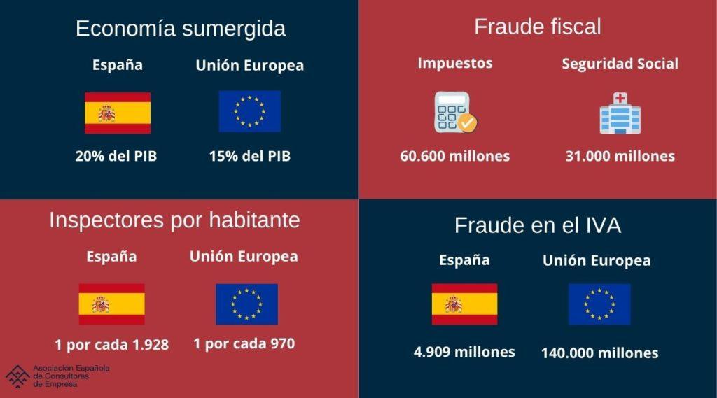 Ley contra el fraude fiscal