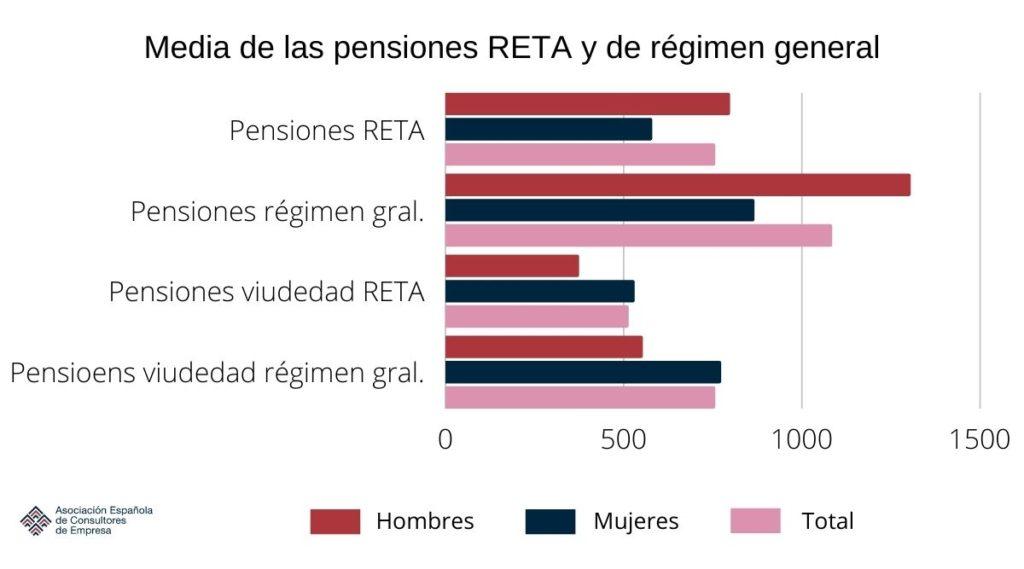 Pensión de viudedad para autónomos - RETA y reg. general