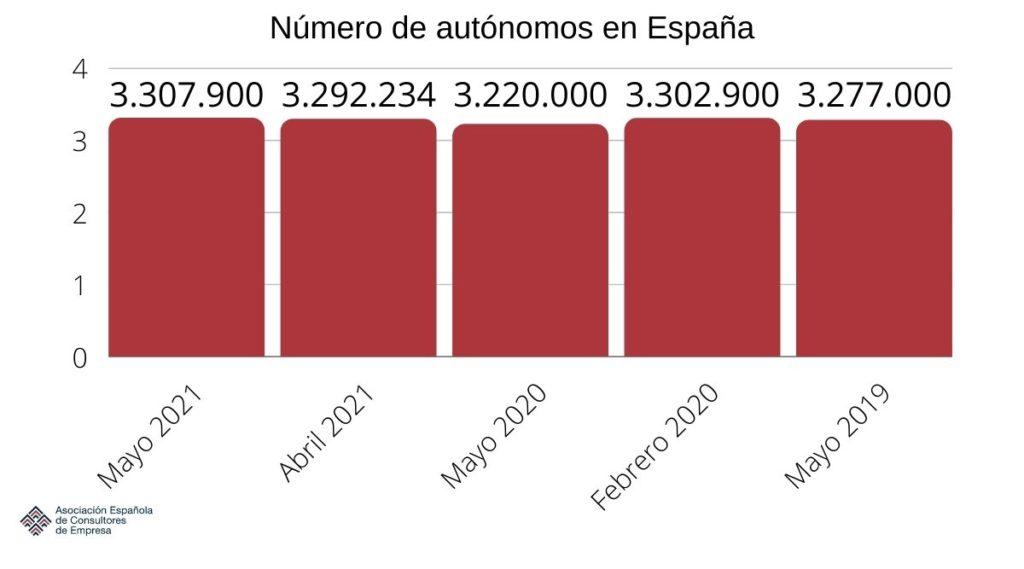 autónomos en España 1
