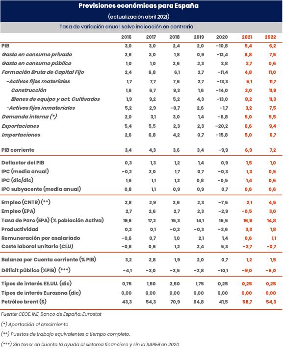 Previsiones economía española - Informe CEOE