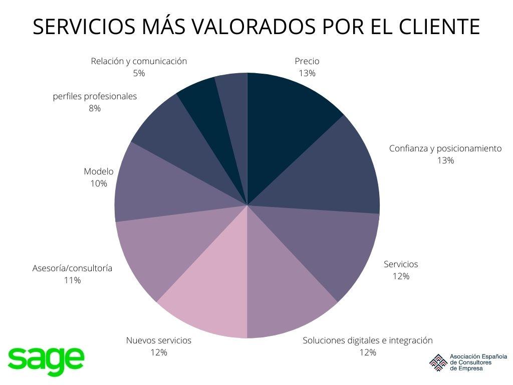 Cambios en el sector de las asesorías - servicios más valorados